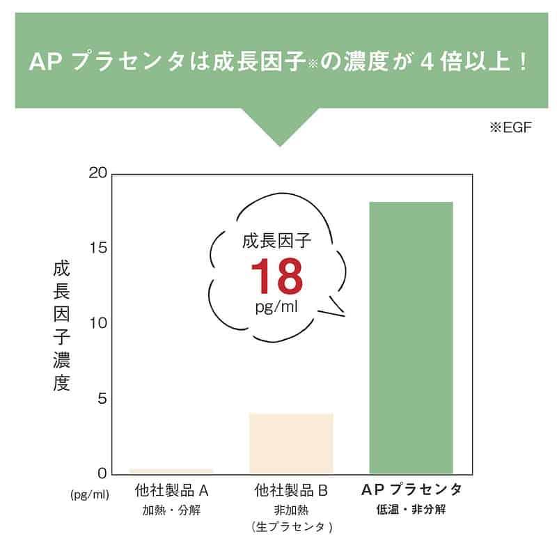 APプラセンタの成長因子濃度